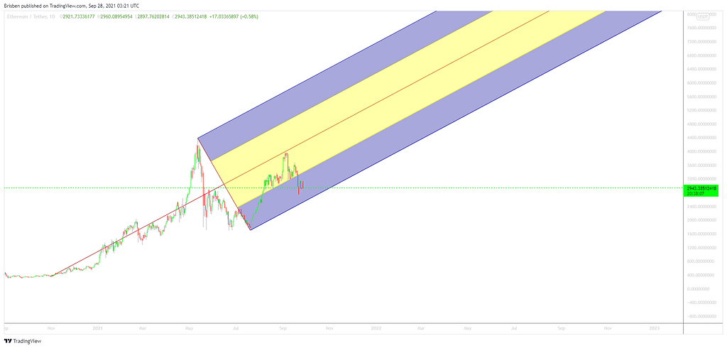 Pitchfork represented on tradingview chart